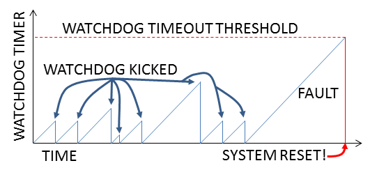 Watchdog Timer Example Code