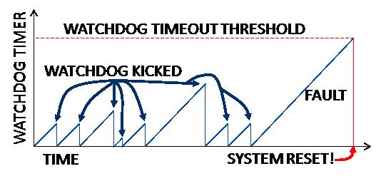 Watchdog Timer Example Code