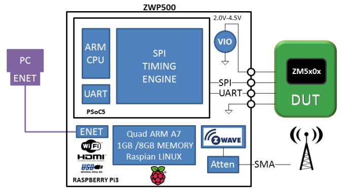 ZWP500 Z-Wave Module Programmer and Tester
