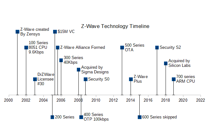 Whats the difference between Z-Wave and Z-Wave Plus?